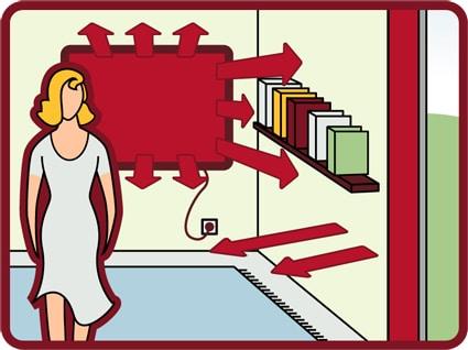 Das Wirkprinzip der Infrarotstrahlung grafisch dargestellt in einem Wohnraum mit roten Pfeilen.